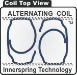 mtx coils